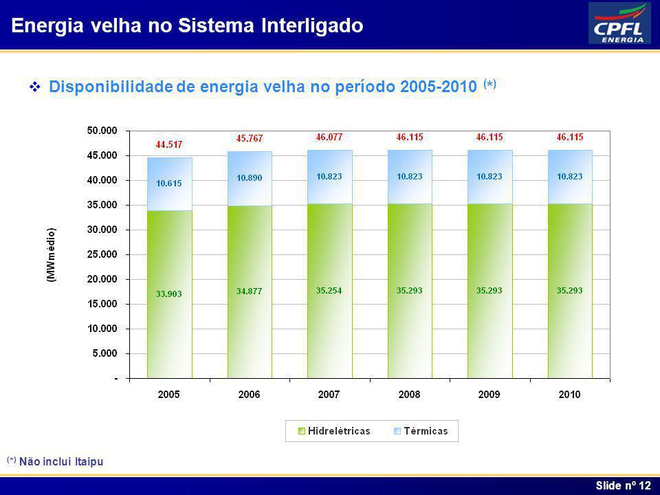 Índice Slide nº 12 Disponibilidade de energia velha no período 2005-2010 ( * ) Energia velha no Sistema Interligado ( * ) Não inclui Itaipu