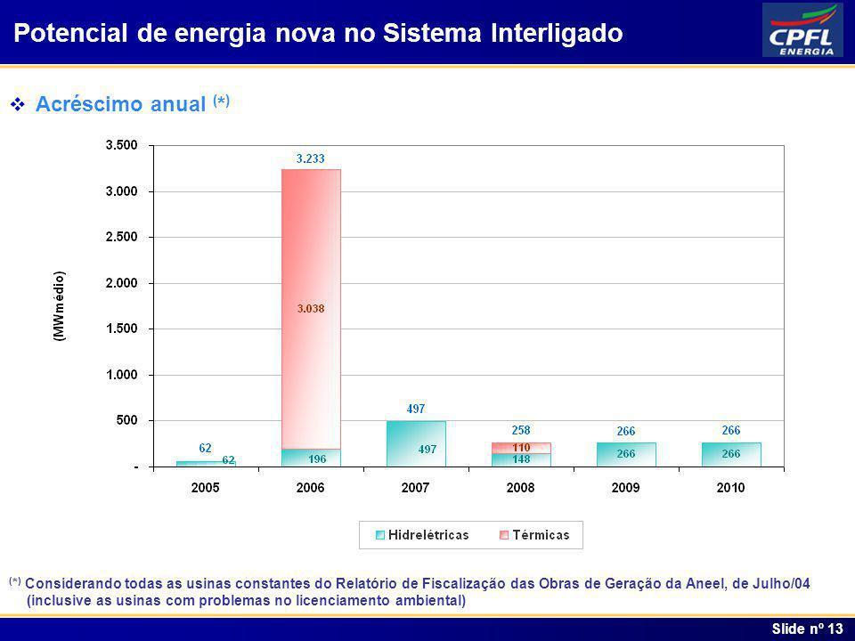 Índice Slide nº 13 Potencial de energia nova no Sistema Interligado Acréscimo anual ( * ) ( * ) Considerando todas as usinas constantes do Relatório d