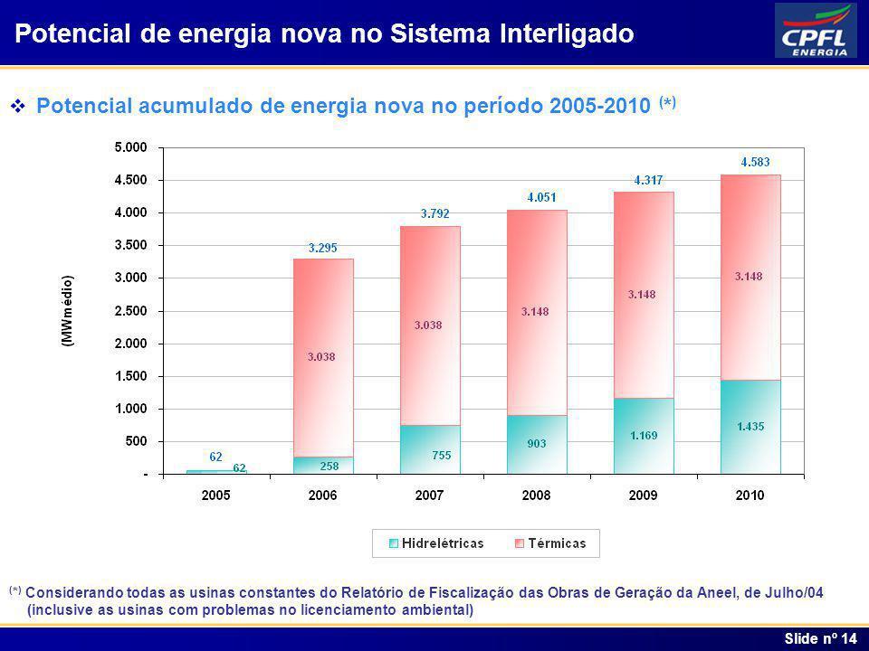 Índice Slide nº 14 Potencial acumulado de energia nova no período 2005-2010 ( * ) Potencial de energia nova no Sistema Interligado ( * ) Considerando