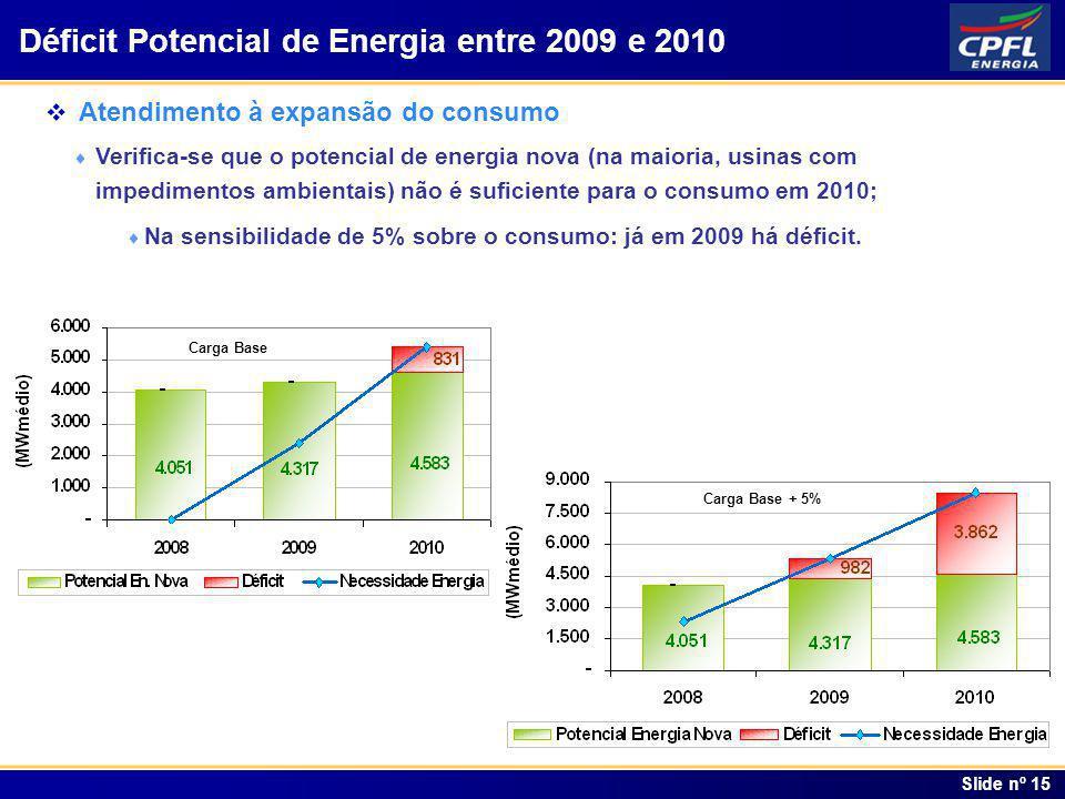 Índice Slide nº 15 Déficit Potencial de Energia entre 2009 e 2010 Atendimento à expansão do consumo Verifica-se que o potencial de energia nova (na ma