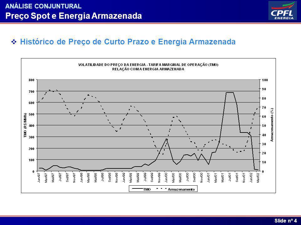 Índice Slide nº 4 ANÁLISE CONJUNTURAL Preço Spot e Energia Armazenada Histórico de Preço de Curto Prazo e Energia Armazenada