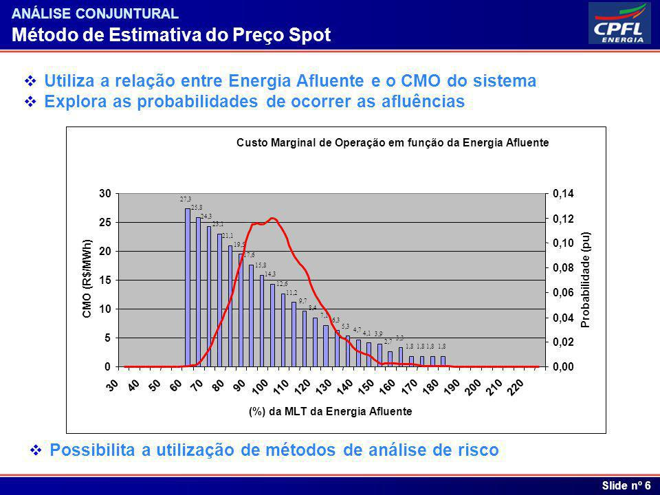 Índice Slide nº 6 ANÁLISE CONJUNTURAL Método de Estimativa do Preço Spot Utiliza a relação entre Energia Afluente e o CMO do sistema Explora as probab