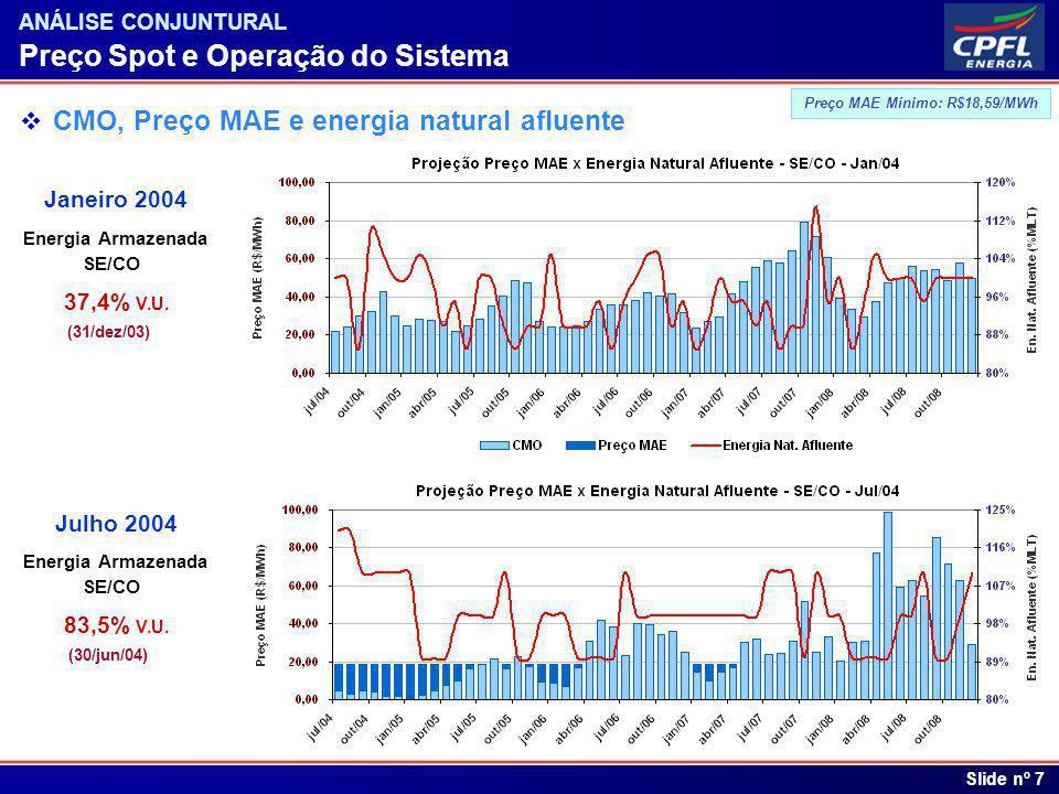 Índice Slide nº 7 ANÁLISE CONJUNTURAL Preço Spot e Operação do Sistema CMO, Preço MAE e energia natural afluente 83,5% V.U. (30/jun/04) Energia Armaze