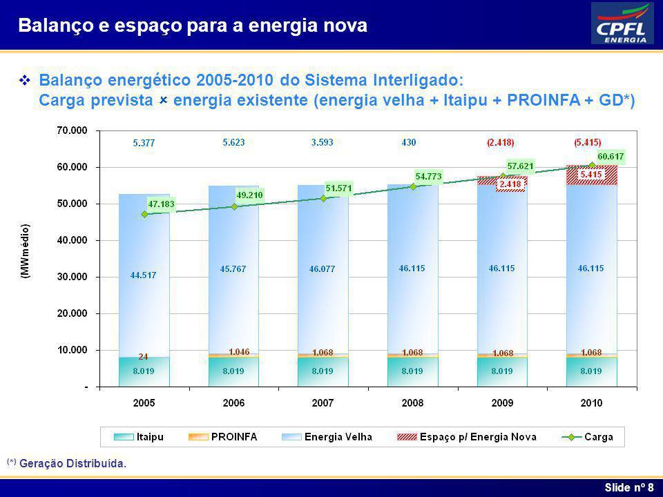 Índice Slide nº 8 Balanço e espaço para a energia nova Balanço energético 2005-2010 do Sistema Interligado: Carga prevista energia existente (energia