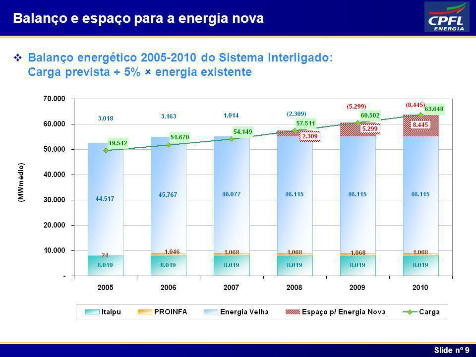 Índice Slide nº 9 Balanço energético 2005-2010 do Sistema Interligado: Carga prevista + 5% energia existente Balanço e espaço para a energia nova