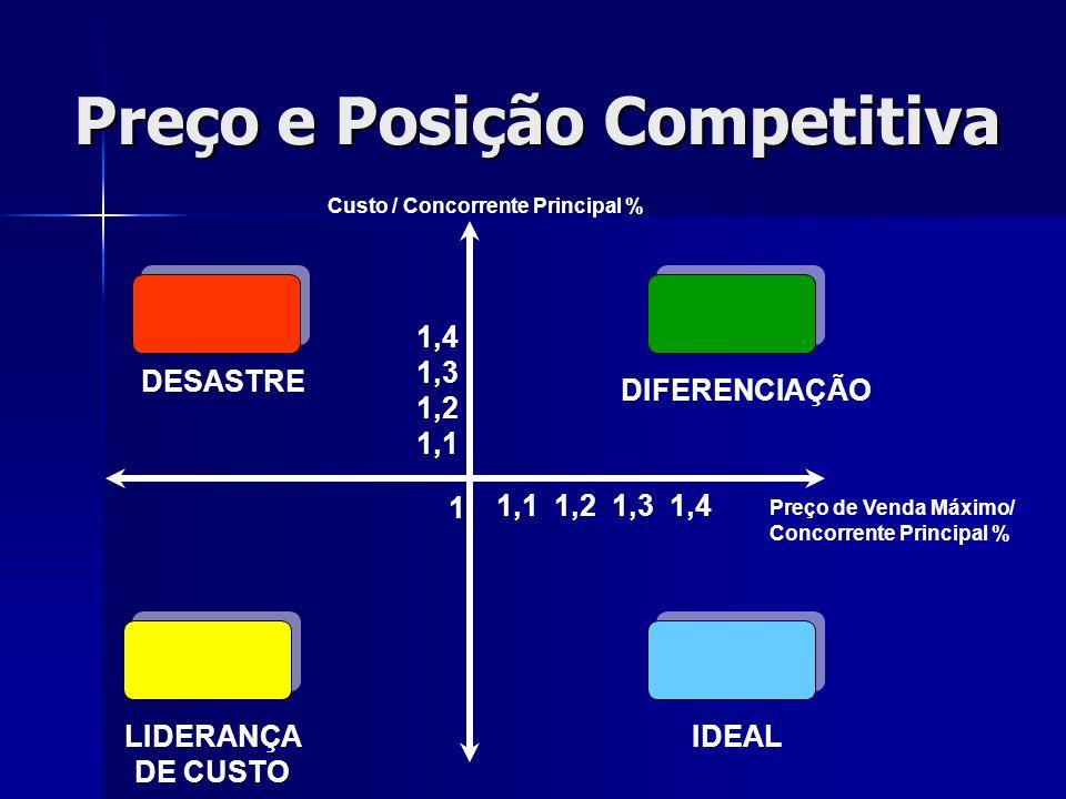 Preço e Posição Competitiva Custo / Concorrente Principal % DESASTRE DIFERENCIAÇÃO IDEALLIDERANÇA DE CUSTO Preço de Venda Máximo/ Concorrente Principa