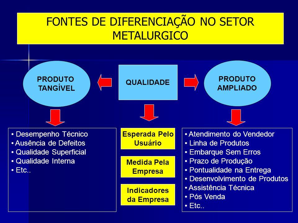 FONTES DE DIFERENCIAÇÃO NO SETOR METALURGICO PRODUTO TANGÍVEL PRODUTO AMPLIADO QUALIDADE Esperada Pelo Usuário Medida Pela Empresa Indicadores da Empr