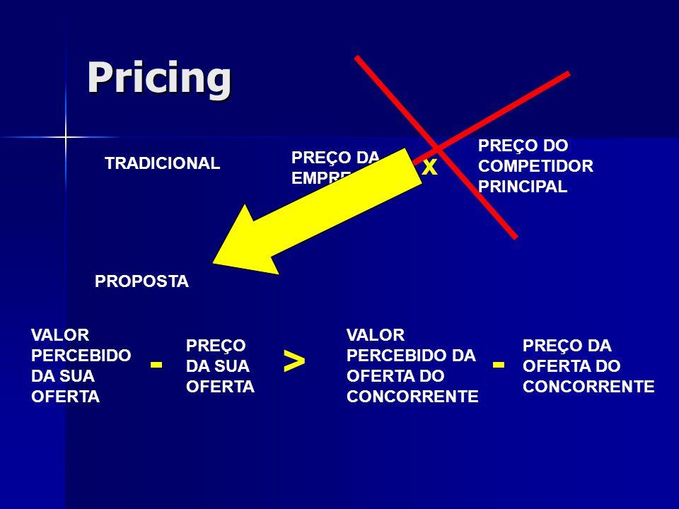 Pricing TRADICIONAL PREÇO DA EMPRESA x PREÇO DO COMPETIDOR PRINCIPAL VALOR PERCEBIDO DA SUA OFERTA PREÇO DA SUA OFERTA -> VALOR PERCEBIDO DA OFERTA DO