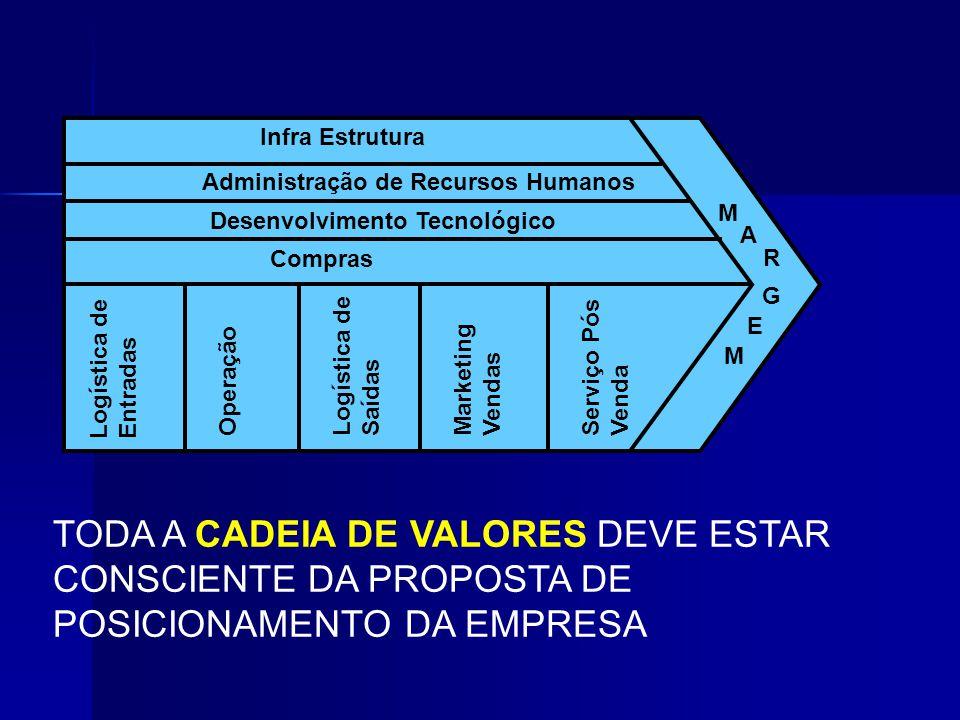 TODA A CADEIA DE VALORES DEVE ESTAR CONSCIENTE DA PROPOSTA DE POSICIONAMENTO DA EMPRESA Infra Estrutura Administração de Recursos Humanos Desenvolvime
