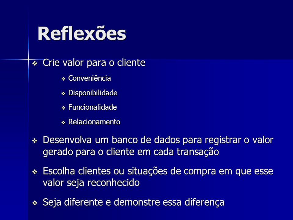 Reflexões Crie valor para o cliente Crie valor para o cliente Conveniência Conveniência Disponibilidade Disponibilidade Funcionalidade Funcionalidade