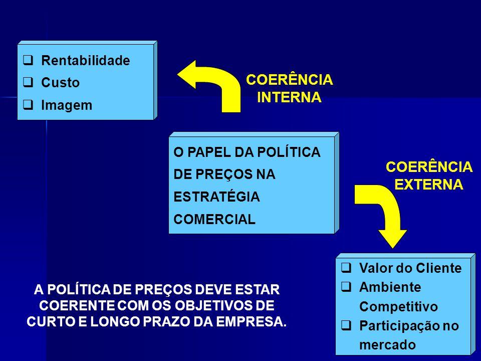Rentabilidade Custo Imagem Valor do Cliente Ambiente Competitivo Participação no mercado O PAPEL DA POLÍTICA DE PREÇOS NA ESTRATÉGIA COMERCIAL COERÊNC