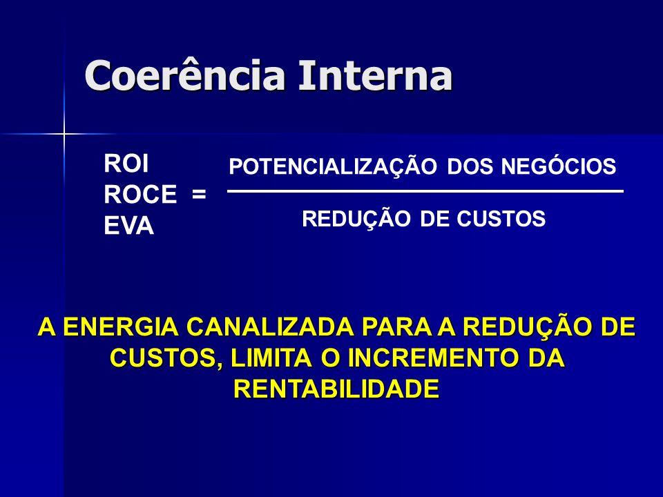 Coerência Interna ROI ROCE = EVA POTENCIALIZAÇÃO DOS NEGÓCIOS REDUÇÃO DE CUSTOS A ENERGIA CANALIZADA PARA A REDUÇÃO DE CUSTOS, LIMITA O INCREMENTO DA