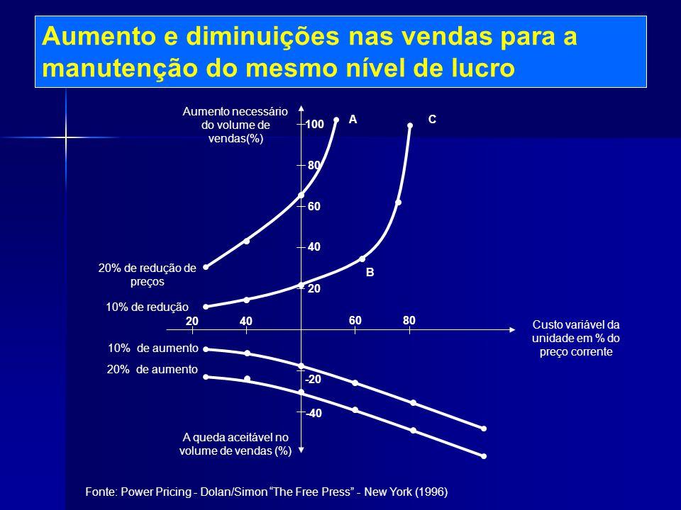 20 40 60 80 100 -20 -40 20 40 6080 AC B Aumento e diminuições nas vendas para a manutenção do mesmo nível de lucro Custo variável da unidade em % do p