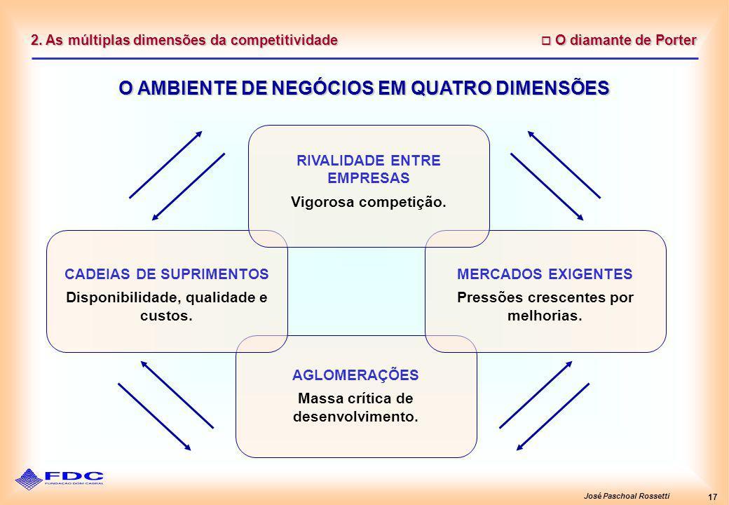 José Paschoal Rossetti 17 2. As múltiplas dimensões da competitividade O diamante de Porter O diamante de Porter O AMBIENTE DE NEGÓCIOS EM QUATRO DIME