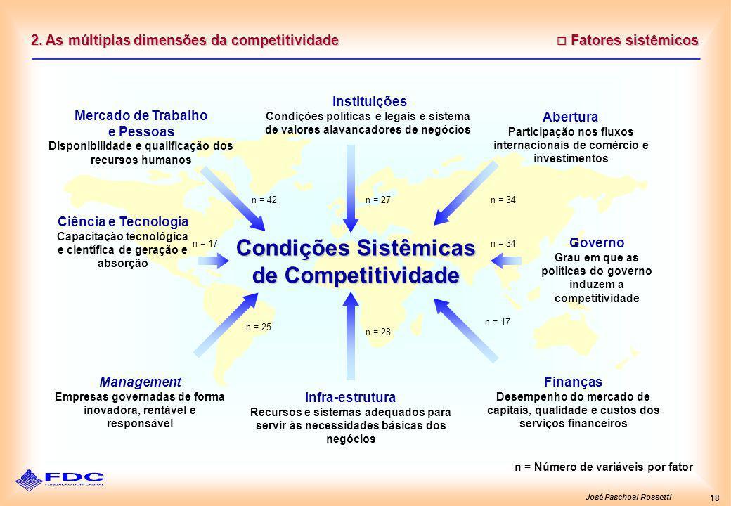 José Paschoal Rossetti 18 2. As múltiplas dimensões da competitividade Fatores sistêmicos Fatores sistêmicos n = Número de variáveis por fator Institu