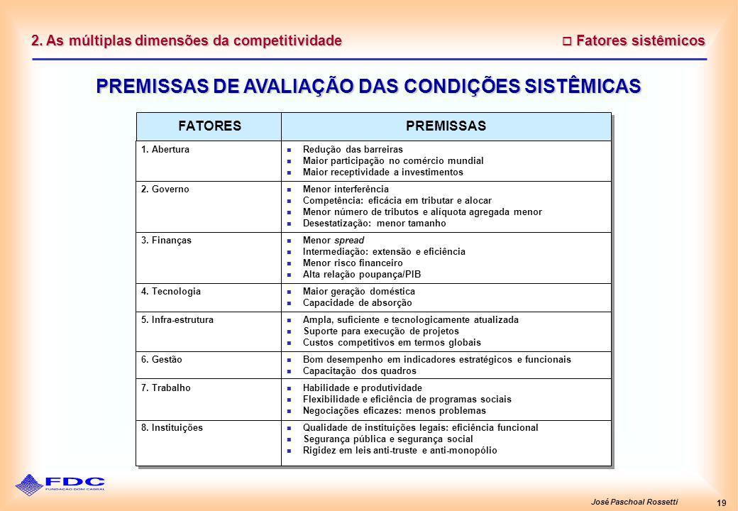 José Paschoal Rossetti 19 2. As múltiplas dimensões da competitividade Fatores sistêmicos Fatores sistêmicos PREMISSAS DE AVALIAÇÃO DAS CONDIÇÕES SIST