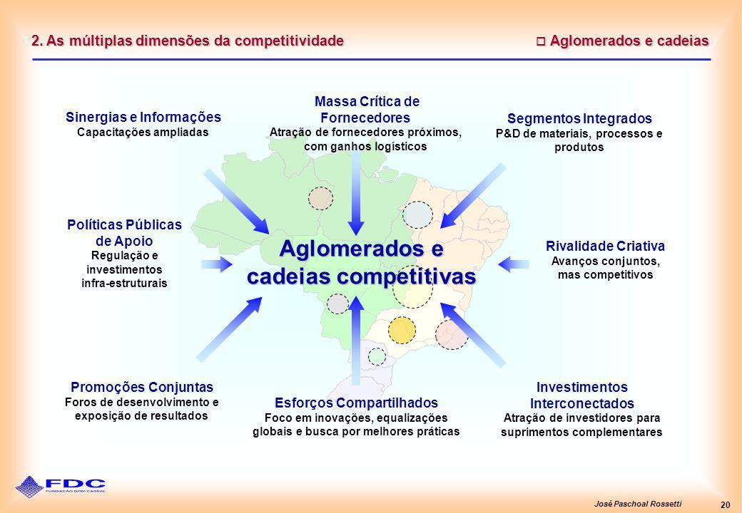 José Paschoal Rossetti 20 2. As múltiplas dimensões da competitividade Aglomerados e cadeias Aglomerados e cadeias Massa Crítica de Fornecedores Atraç
