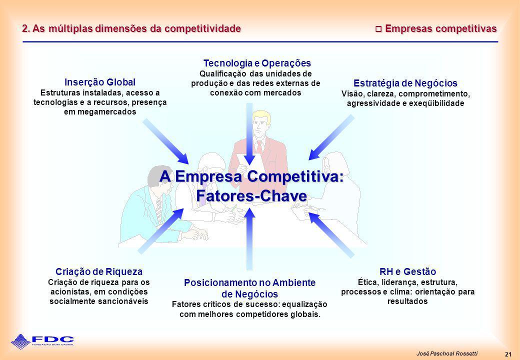 José Paschoal Rossetti 21 2. As múltiplas dimensões da competitividade Empresas competitivas Empresas competitivas Tecnologia e Operações Qualificação