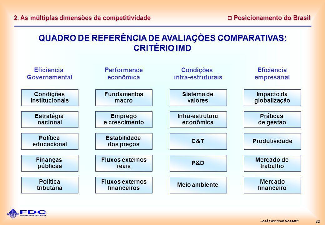 José Paschoal Rossetti 22 2. As múltiplas dimensões da competitividade Posicionamento do Brasil Posicionamento do Brasil QUADRO DE REFERÊNCIA DE AVALI