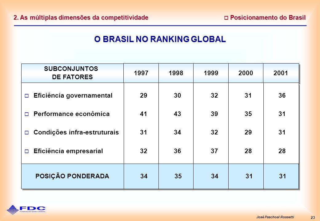 José Paschoal Rossetti 23 2. As múltiplas dimensões da competitividade Posicionamento do Brasil Posicionamento do Brasil O BRASIL NO RANKING GLOBAL SU