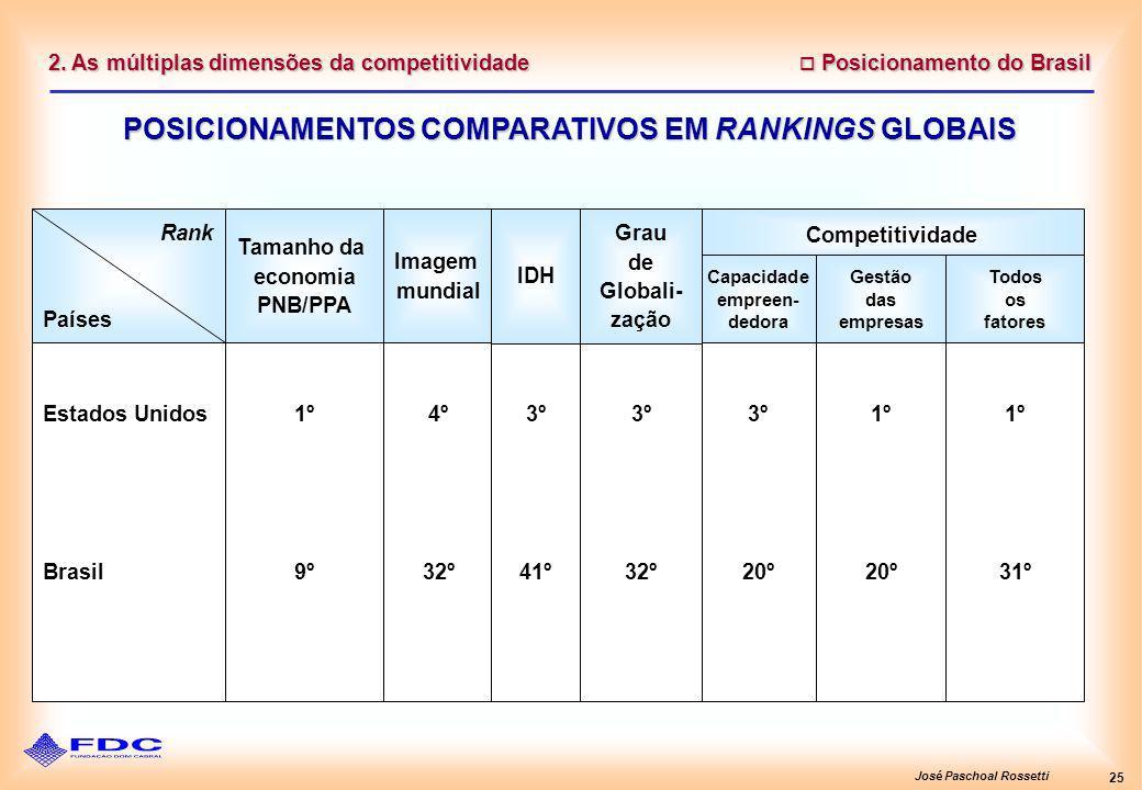 José Paschoal Rossetti 25 Posicionamento do Brasil Posicionamento do Brasil 2. As múltiplas dimensões da competitividade POSICIONAMENTOS COMPARATIVOS