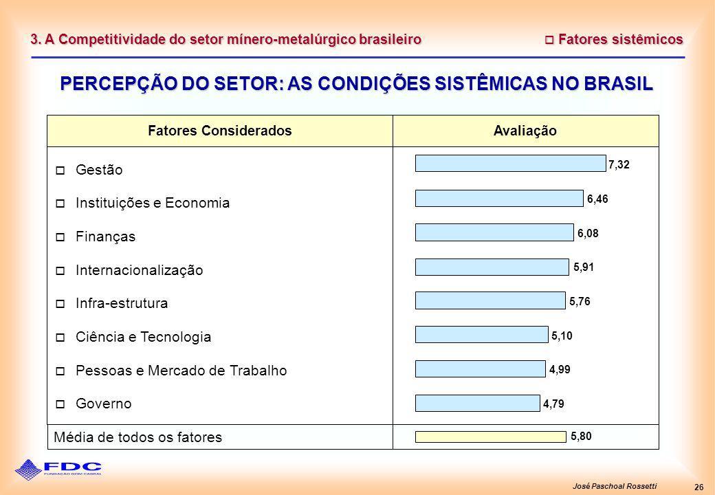 José Paschoal Rossetti 26 Fatores sistêmicos Fatores sistêmicos PERCEPÇÃO DO SETOR: AS CONDIÇÕES SISTÊMICAS NO BRASIL 3. A Competitividade do setor mí