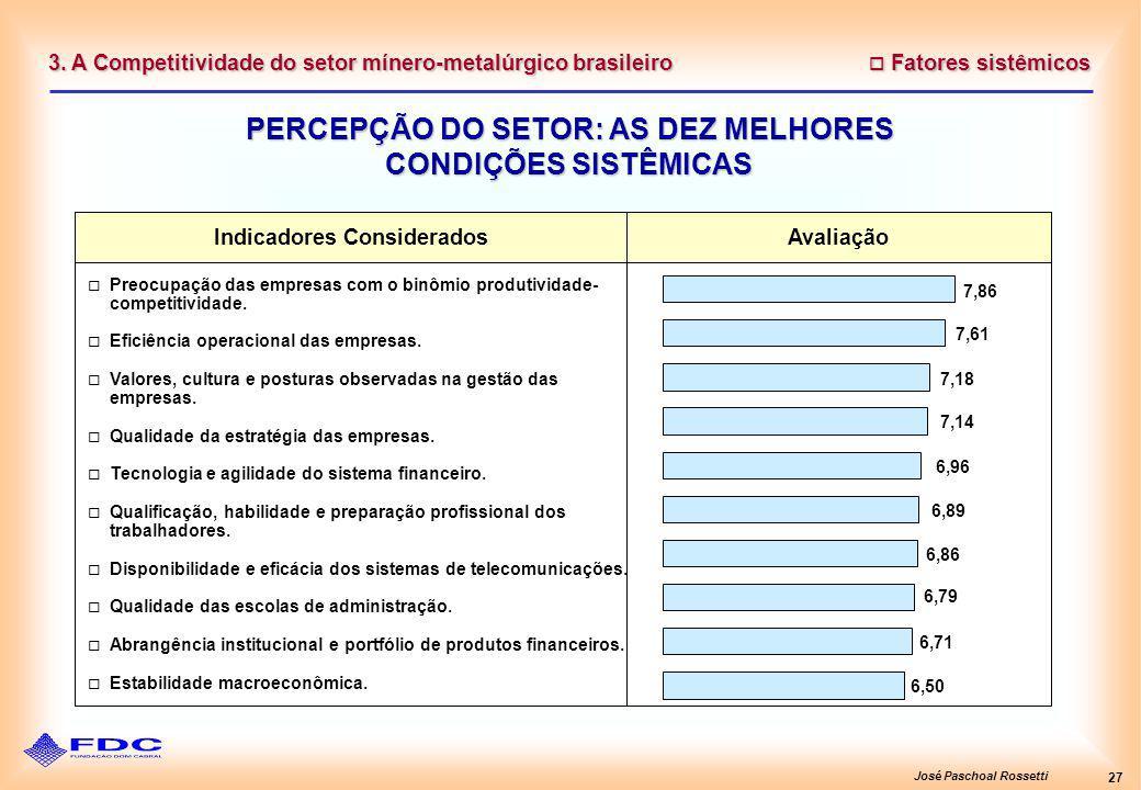 José Paschoal Rossetti 27 Fatores sistêmicos Fatores sistêmicos PERCEPÇÃO DO SETOR: AS DEZ MELHORES CONDIÇÕES SISTÊMICAS 3. A Competitividade do setor