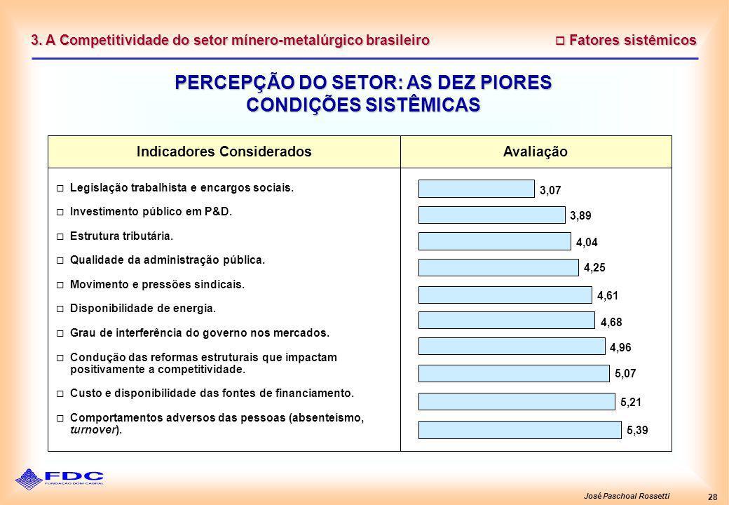 José Paschoal Rossetti 28 Fatores sistêmicos Fatores sistêmicos PERCEPÇÃO DO SETOR: AS DEZ PIORES CONDIÇÕES SISTÊMICAS 3. A Competitividade do setor m