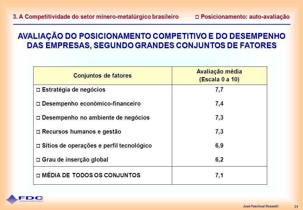 José Paschoal Rossetti 31 Posicionamento: auto-avaliação Posicionamento: auto-avaliação AVALIAÇÃO DO POSICIONAMENTO COMPETITIVO E DO DESEMPENHO DAS EMPRESAS, SEGUNDO GRANDES CONJUNTOS DE FATORES 3.