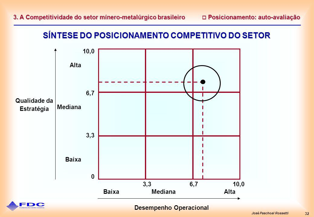 José Paschoal Rossetti 32 Posicionamento: auto-avaliação Posicionamento: auto-avaliação SÍNTESE DO POSICIONAMENTO COMPETITIVO DO SETOR 3. A Competitiv
