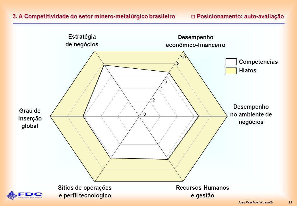 José Paschoal Rossetti 33 Posicionamento: auto-avaliação Posicionamento: auto-avaliação 3. A Competitividade do setor mínero-metalúrgico brasileiro De