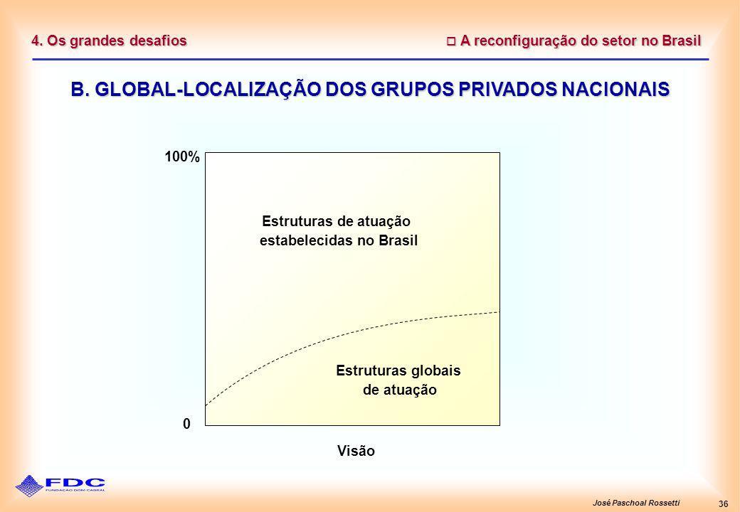 José Paschoal Rossetti 36 A reconfiguração do setor no Brasil A reconfiguração do setor no Brasil 4. Os grandes desafios B. GLOBAL-LOCALIZAÇÃO DOS GRU
