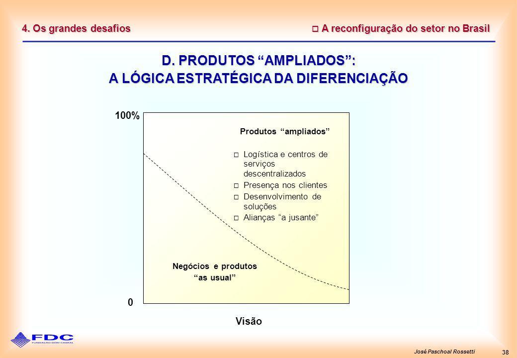 José Paschoal Rossetti 38 4. Os grandes desafios D. PRODUTOS AMPLIADOS: A LÓGICA ESTRATÉGICA DA DIFERENCIAÇÃO Produtos ampliados Logística e centros d