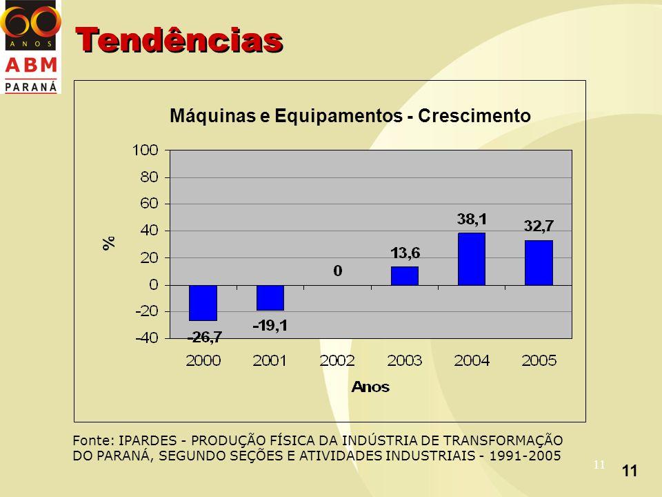 11 Máquinas e Equipamentos - Crescimento Fonte: IPARDES - PRODUÇÃO FÍSICA DA INDÚSTRIA DE TRANSFORMAÇÃO DO PARANÁ, SEGUNDO SEÇÕES E ATIVIDADES INDUSTRIAIS - 1991-2005 Tendências