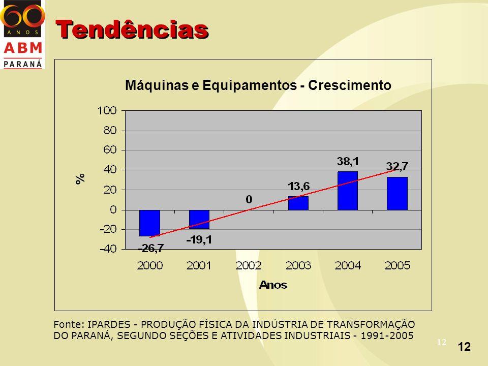12 Máquinas e Equipamentos - Crescimento Fonte: IPARDES - PRODUÇÃO FÍSICA DA INDÚSTRIA DE TRANSFORMAÇÃO DO PARANÁ, SEGUNDO SEÇÕES E ATIVIDADES INDUSTRIAIS - 1991-2005 Tendências