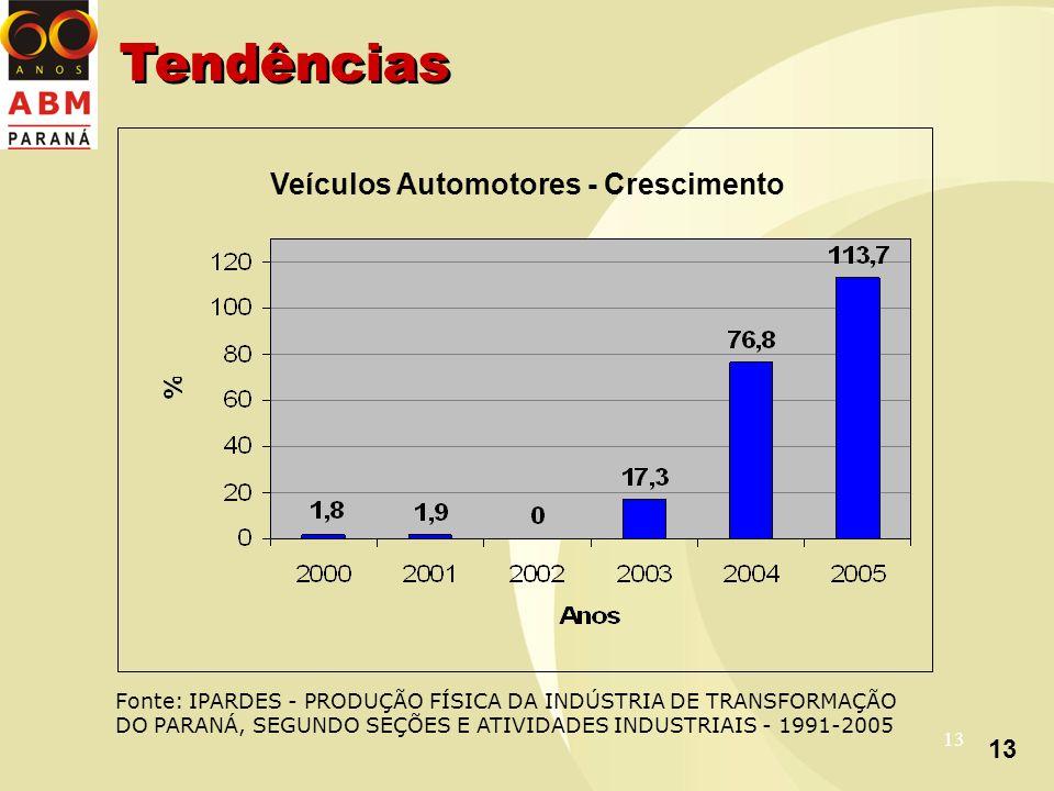 13 Veículos Automotores - Crescimento Fonte: IPARDES - PRODUÇÃO FÍSICA DA INDÚSTRIA DE TRANSFORMAÇÃO DO PARANÁ, SEGUNDO SEÇÕES E ATIVIDADES INDUSTRIAIS - 1991-2005 Tendências