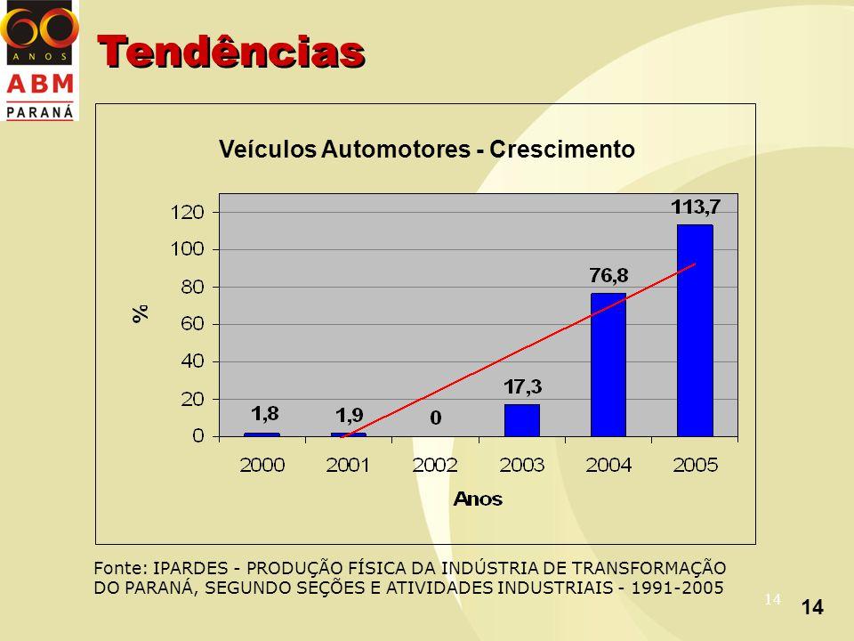 14 Veículos Automotores - Crescimento Fonte: IPARDES - PRODUÇÃO FÍSICA DA INDÚSTRIA DE TRANSFORMAÇÃO DO PARANÁ, SEGUNDO SEÇÕES E ATIVIDADES INDUSTRIAIS - 1991-2005 Tendências