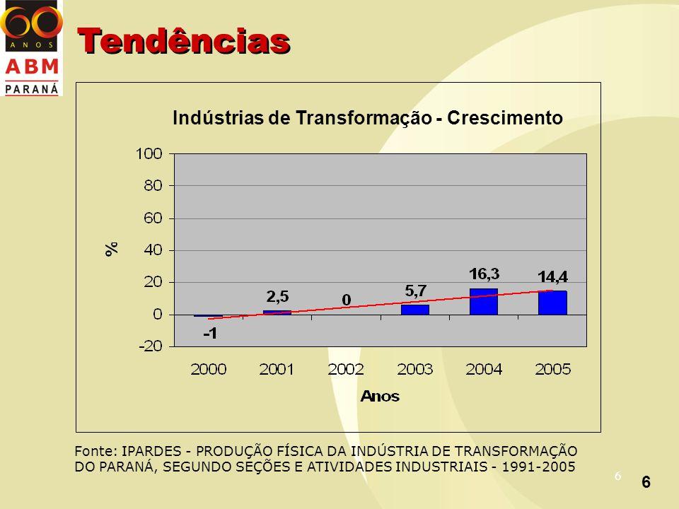 6 6 Indústrias de Transformação - Crescimento Fonte: IPARDES - PRODUÇÃO FÍSICA DA INDÚSTRIA DE TRANSFORMAÇÃO DO PARANÁ, SEGUNDO SEÇÕES E ATIVIDADES INDUSTRIAIS - 1991-2005 Tendências