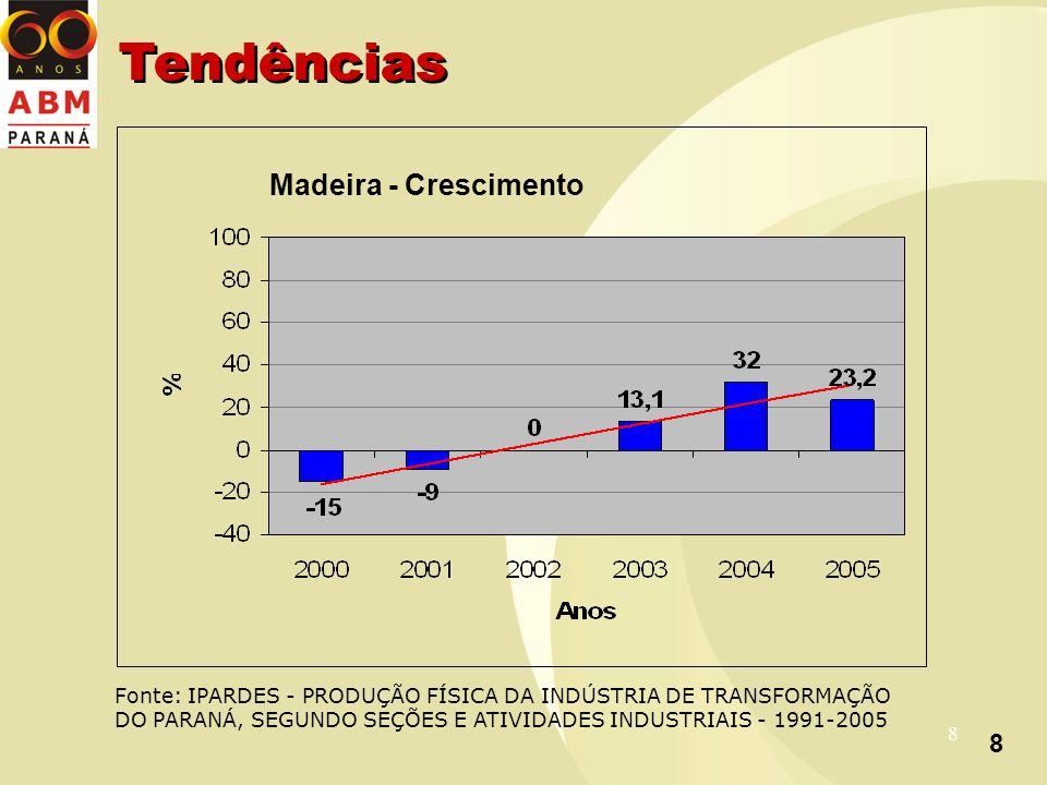 8 8 Madeira - Crescimento Fonte: IPARDES - PRODUÇÃO FÍSICA DA INDÚSTRIA DE TRANSFORMAÇÃO DO PARANÁ, SEGUNDO SEÇÕES E ATIVIDADES INDUSTRIAIS - 1991-2005 Tendências