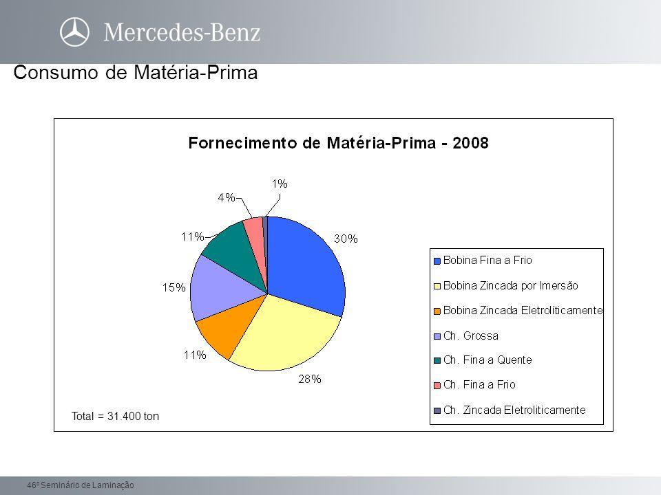 Daimler Trucks 46 o Seminário de Laminação Consumo de Matéria-Prima Total = 31.400 ton