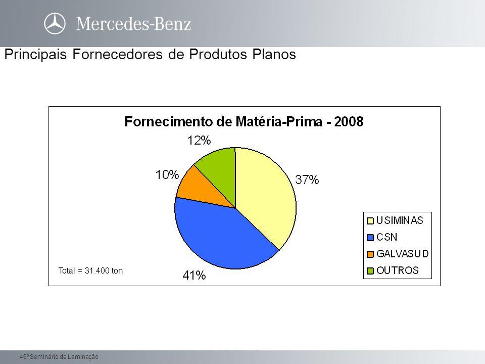 Daimler Trucks 46 o Seminário de Laminação Principais Fornecedores de Produtos Planos Total = 31.400 ton