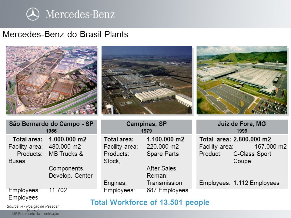 Daimler Trucks 46 o Seminário de Laminação Mercedes-Benz do Brasil Plants Total area:1.000.000 m2 Facility area:480.000 m2 Products:MB Trucks & Buses Components Develop.