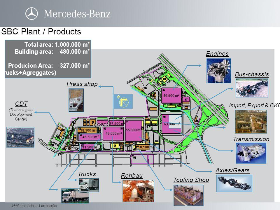 Daimler Trucks 46 o Seminário de Laminação Ppm < 1000 (Atualmente ppm 3500).