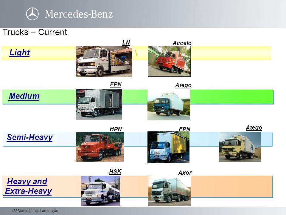 Daimler Trucks 46 o Seminário de Laminação Urban bus - Chassis Highway Bus - Chassis Bus Chassis - Current O-500 M Buggy O-400 RSD LO-915LO-915 LO-712LO-712 OF-1418OF-1418 OF-1722OF-1722 O-500M - 1725