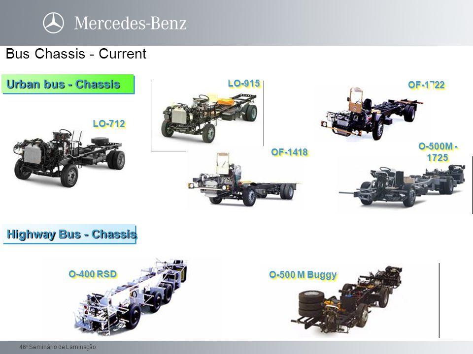 Daimler Trucks 46 o Seminário de Laminação Aggregate Volumes - Production 2009 units / year VL 2 VL 3 VL 4 VL 5 VO 4 HL 0 HL 1 HL 2 HL 4 HL 5 Z HL 6 NTC HL 7 HD 4 HD 7 HO 4 HO 7 ArgentinaHL1 138.287 10.006 13.678 13.995 134.139 125.390 12.450 >120.000 2004200520062007 146.512124.133 124.609 111.395 134.062 13.812 2008 BR 600 OM 457 / 460 BR 900 BR 300 MexicoG 56 DR / G 85 BUS DAG–GaggenauG 56 USA–G 60 / G 85– FreightlinerM2 54.608 79.974 72.321 2004200520062007200821.909 32.699 21.093 58.881 18.242 54.079 25.787 56.572 82.35932.10435.941 ArgentinaBR600 USA MBE 4000 (EPA 07) MexicoEPA 98 DAG-Mannheim Crankcase 104.346 130.184 > 65.000 126.803 2004200520062007200850.971 53.375 62.332 67.852 57.928 68.875 61.480 46.921 108.40165.815 50.149 AXLESTRANSMISSIONSENGINES Exportation Domestic149.473 G 56 G 60 G 85 GO110 2009 163.285 2009 68.045 2009 115.964 Source: V / OC 12MPP – 04/06/09 >40.00 0
