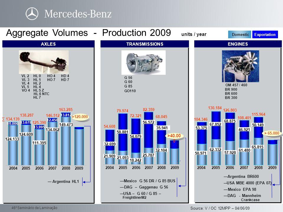 Daimler Trucks 46 o Seminário de Laminação Aggregate Volumes - Production 2009 units / year VL 2 VL 3 VL 4 VL 5 VO 4 HL 0 HL 1 HL 2 HL 4 HL 5 Z HL 6 N