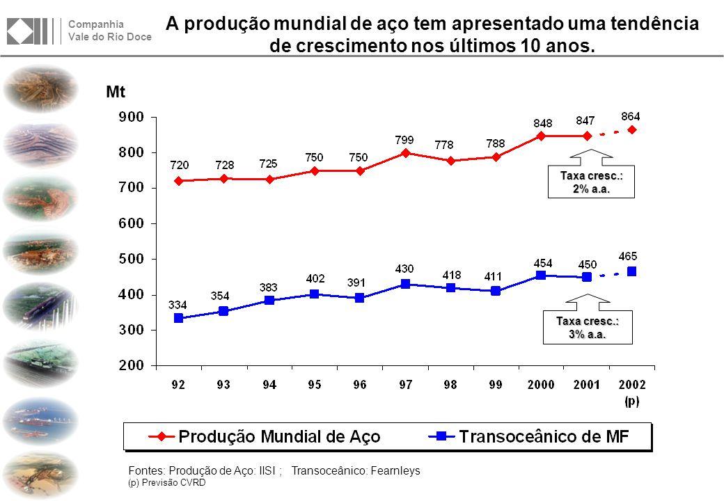 Companhia Vale do Rio Doce Capanema: O término da produção desta mina está previsto para o ano 2003.