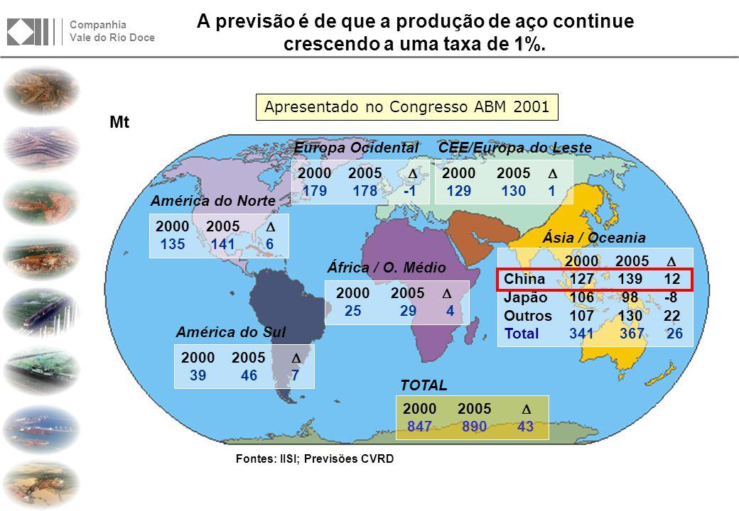 Companhia Vale do Rio Doce Revisão na Produção Mundial de Aço Bruto AMÉRICAS
