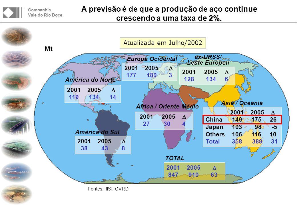 Companhia Vale do Rio Doce Após o recorde observado em 2000, a demanda transoceânica de MF permaneceu forte, registrando outro resultado expressivo em 2001.