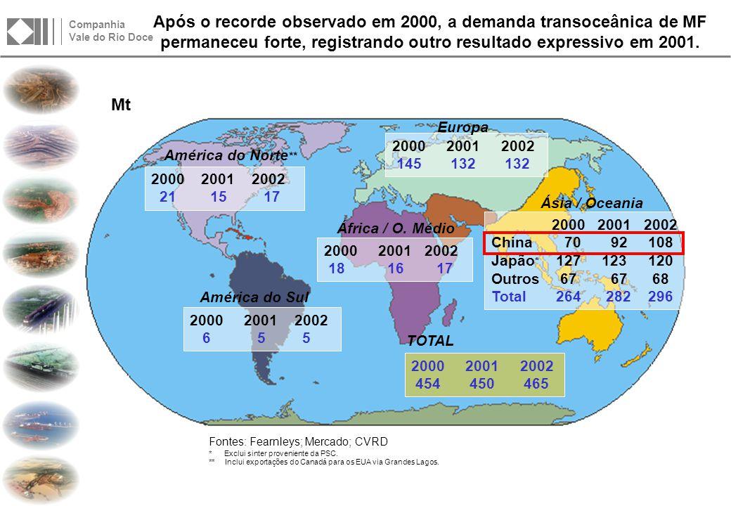 Companhia Vale do Rio Doce Mt ´01 ´05 China 92 135 +43 Japão * 123 116 -7 Outros 67 69 +2 Total 282 320 +38 TOTAL África / O.
